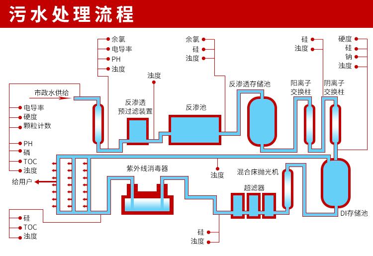 物理法污水处理工艺
