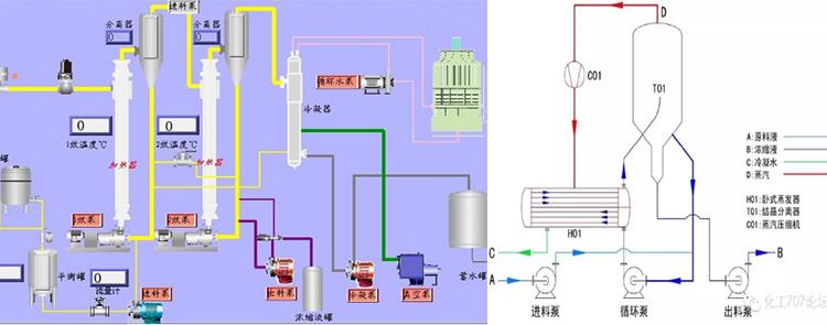 多效蒸发器原理图