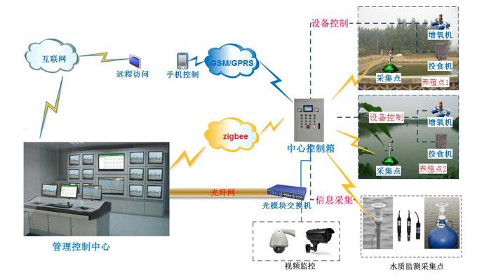 水產養殖溶解氧自動控制系統