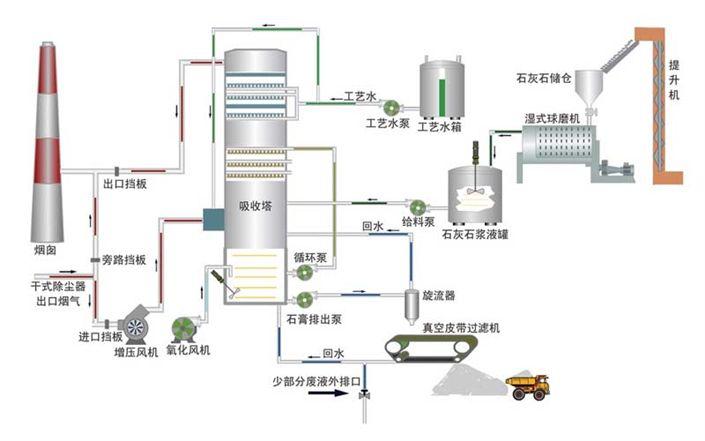 脱硫技术工艺流程