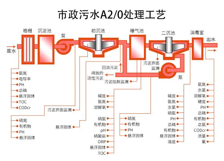 A2O处理工艺