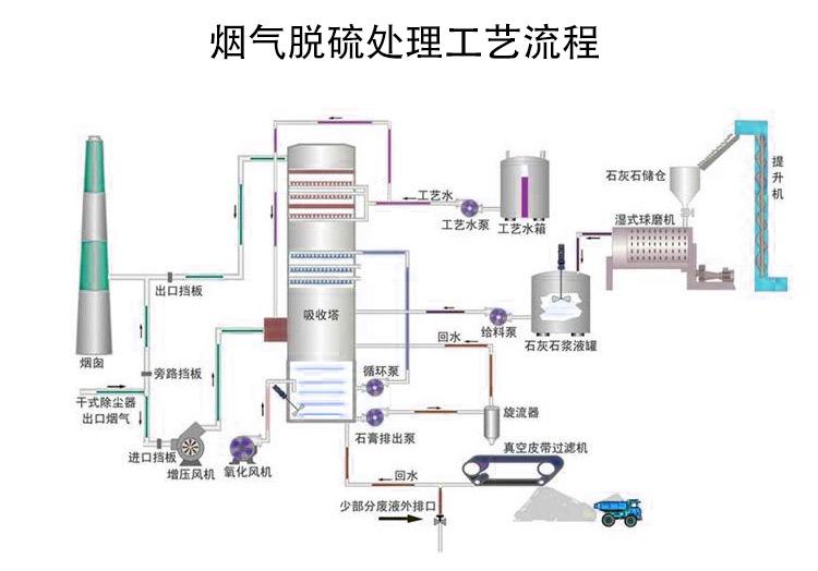烟气脱硫处理工艺流程