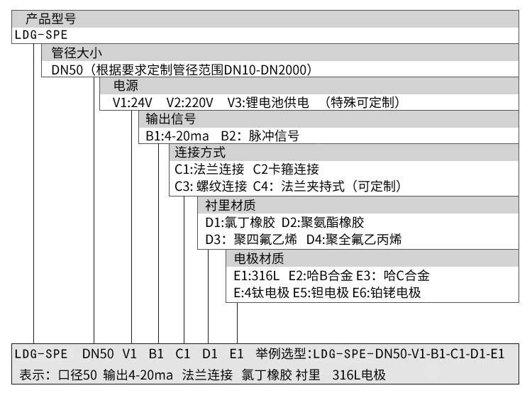 電磁流量計選型表